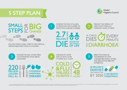 5 steps infographic (PRNewsFoto/The Global Hygiene Council)