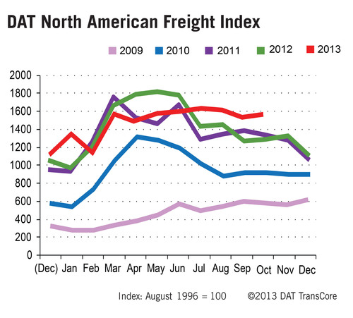 DAT North American Freight Index Rises 1.9 Percent, to Atypical October High