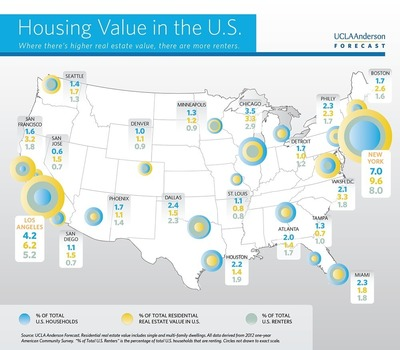 Infographic: Housing Value in the U.S. (PRNewsFoto/UCLA Anderson School of...)