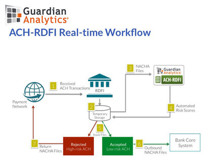 The first real-time solution to mitigate fraud risk for received ACH transactions