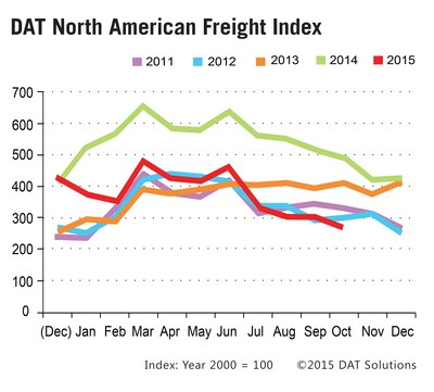 Spot market freight volume declined seasonally in October 2015 to the lowest same-month levels seen in the past 5 years. Year to date freight volumes have exceeded the same period for every year prior to an atypical 2014