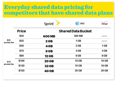 Everyday shared data pricing for competitors that have shared data plans (PRNewsFoto/Sprint)