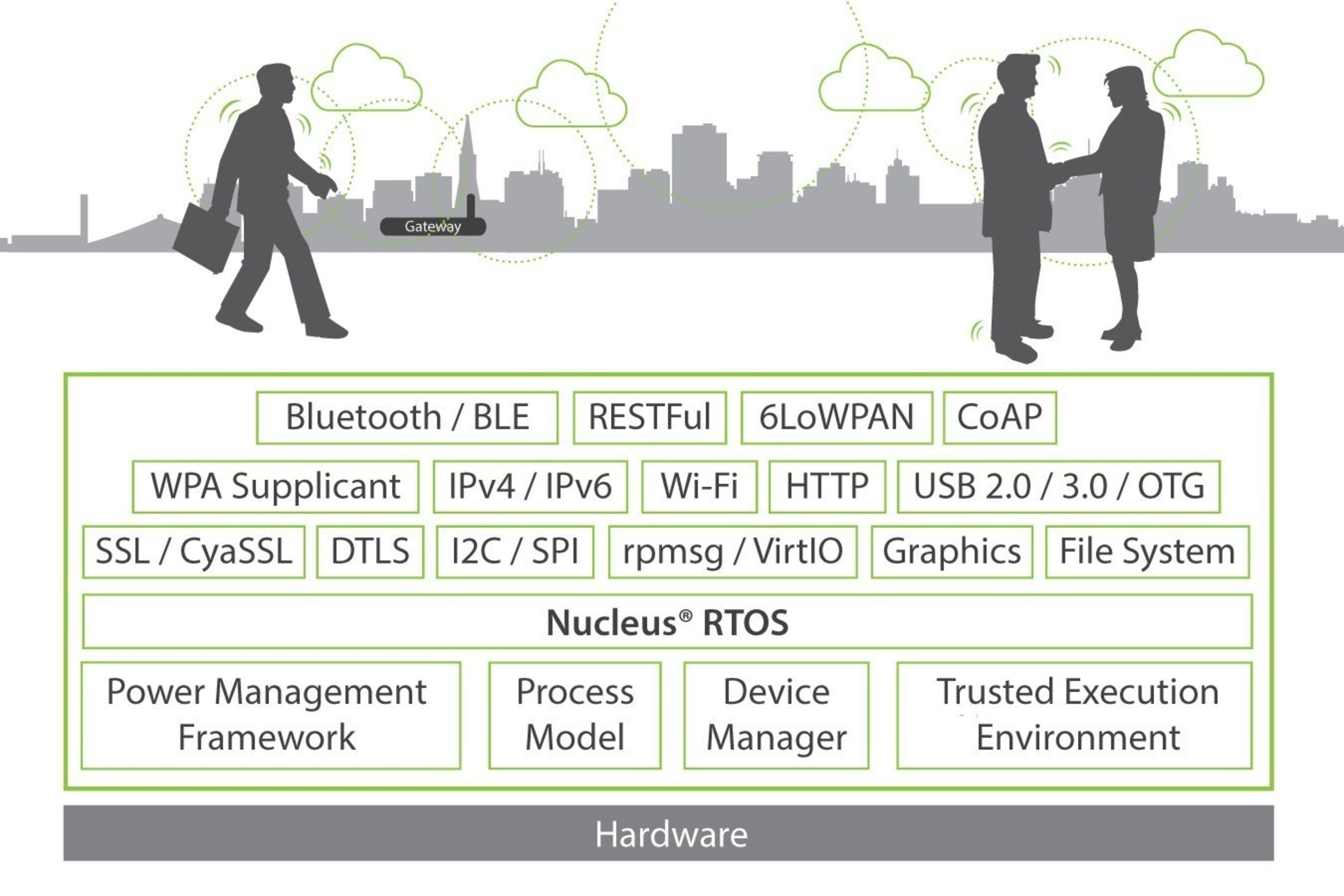 The full-featured capabilities of the Mentor Graphics Nucleus real-time operating system (RTOS) supports both device-to-device and device-to-cloud communications.