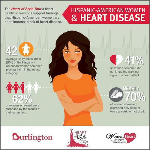 Heart of Style Tour reveals new stats on Hispanic-American women and heart disease (PRNewsFoto/WomenHeart)