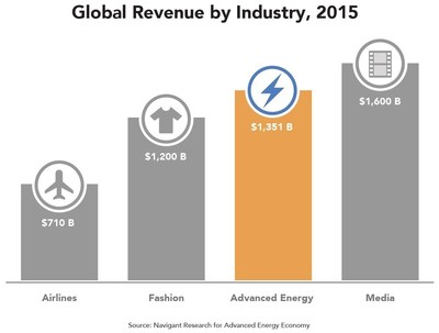 At $1.4 trillion in 2015, global advanced energy was twice as big as the airline industry, bigger than apparel/fashion and approaching worldwide spending on media and entertainment.