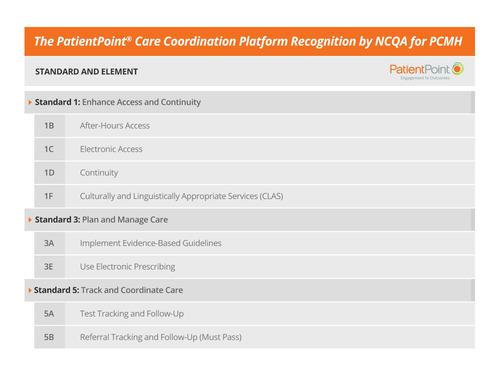 NCQA Prevalidates the PatientPoint Care Coordination Platform for PCMH 2011