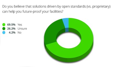 2014 State of Building Energy Management Survey, Daintree Networks
