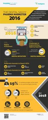 Survey report Infographic (PRNewsFoto/Indegene)
