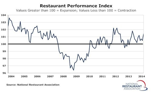 The National Restaurant Association's Restaurant Performance Index rose to a 10-month high in March as sales and traffic levels improved. The RPI stood at 101.4 in March, up 0.9 percent from February's level of 100.5. (PRNewsFoto/National Restaurant Association)