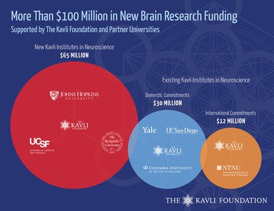 Over $100 Million in new funding will further strengthen research at the now seven Kavli Institutes in neuroscience.