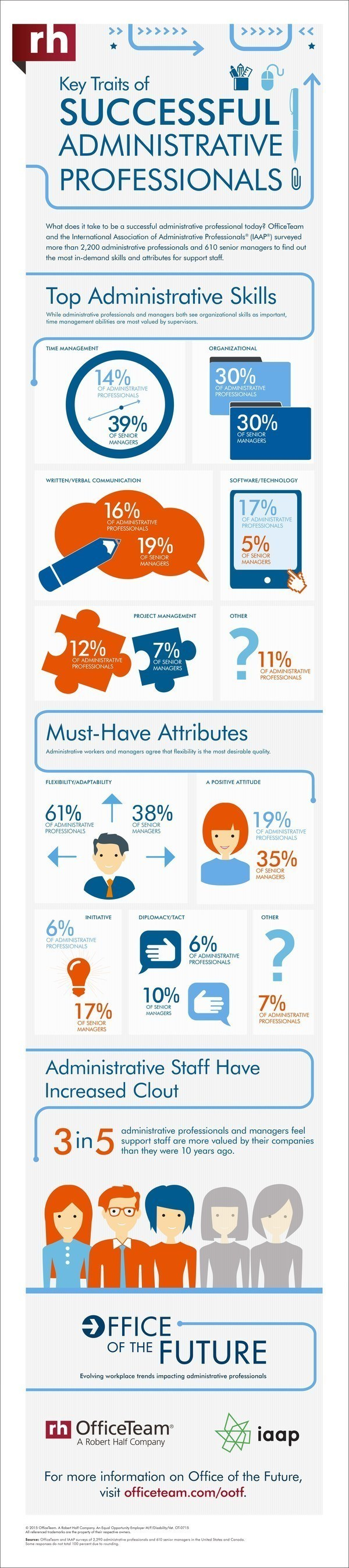 3 in 5 (60%) senior managers surveyed by OfficeTeam and the International Association of Administrative ...