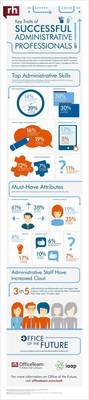 3 in 5 (60%) senior managers surveyed by OfficeTeam and the International Association of Administrative Professionals as part of the Office of the Future project said support staff are more valued now by their companies than they were 10 years ago. 62% of administrative workers who were polled agreed. This infographic also highlights the top skills/attributes in the administrative field.