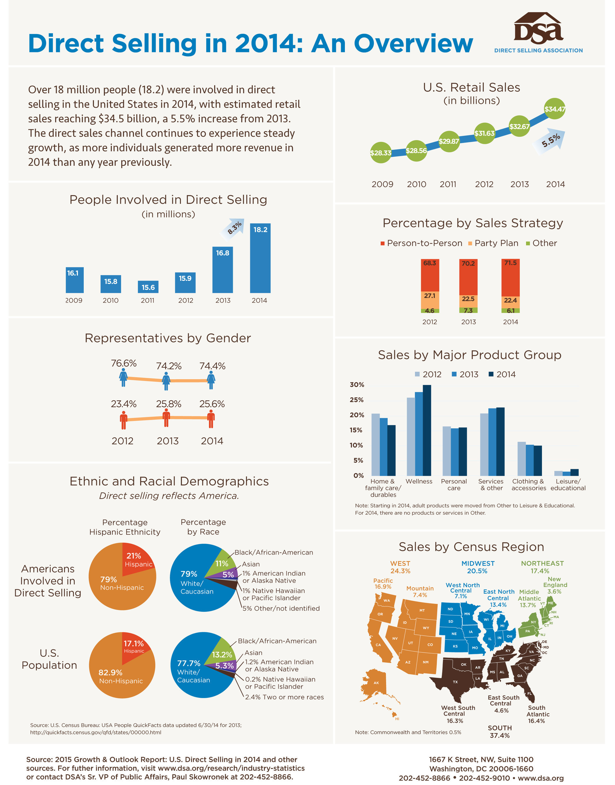 INFOGRAPHIC: Over 18 million people were involved in direct selling in the U.S. in 2014, with estimated retail ...