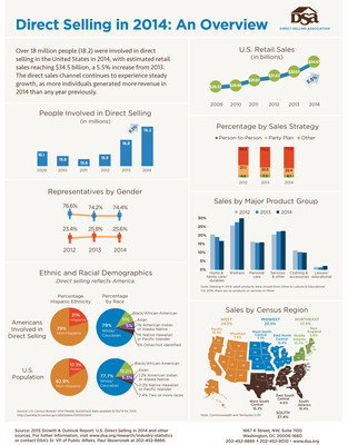 INFOGRAPHIC: Over 18 million people were involved in direct selling in the U.S. in 2014, with estimated retail sales reaching $34.5 billion, a 5.5% increase from 2013.