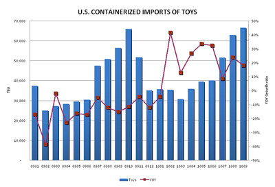 PIERS Reports U.S. Containerized Imports of Toys Increased 20 Percent