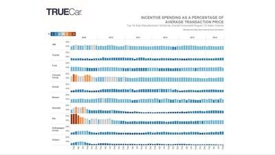 Incentive Spending As A Percentage Of Average Transaction Price (PRNewsFoto/TrueCar)