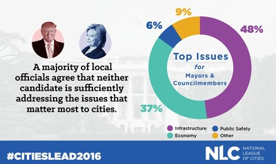 Infographic: New National League of Cities poll finds that a majority of American mayors and councilmembers believe that both the Clinton and Trump campaigns have failed to sufficiently address top city priorities. The poll also revealed that infrastructure investment is the most pressing issue facing cities, with 48 percent of respondents considering it it their top priority.