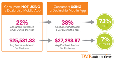 According to DMEautomotive: Mobile App-Users Are More Likely to Purchase Vehicles, and Spend More Money per Purchase, at Auto Dealerships (PRNewsFoto/DMEautomotive)