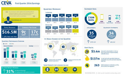 CEVA, Inc. reported Q1 2016 total revenues of $16.5 million and non-GAAP earnings per share of 17 cents. More than 230 million CEVA-powered devices shipped in the quarter, including a record 35 million LTE smartphones. For more highlights from Q1, view the infographic.