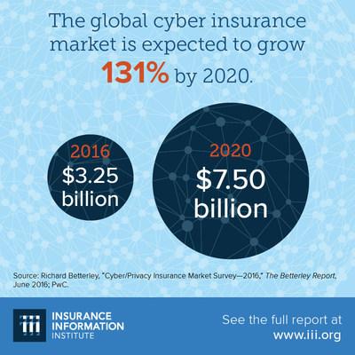 U.S. Cyber Insurance Market Grows Amid Data Breach Concerns
