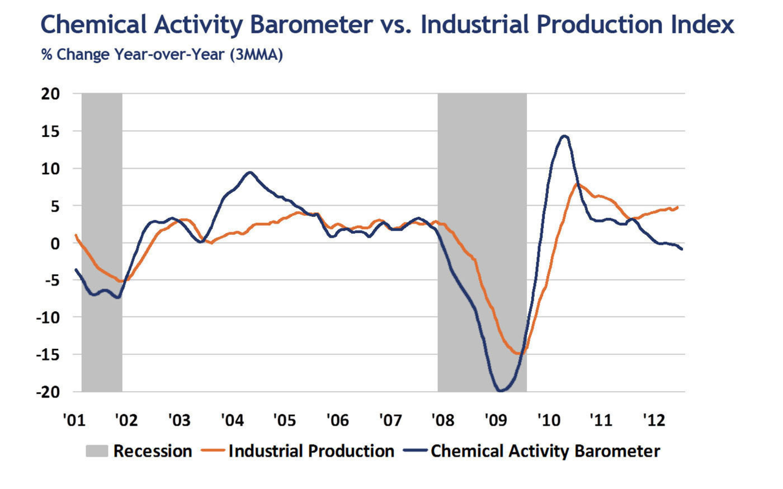 Chemical Activity Barometer vs. Industrial Production. % Change, Year over Year.  (PRNewsFoto/American ...