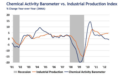 Chemical Activity Barometer vs. Industrial Production. % Change, Year over Year.  (PRNewsFoto/American Chemistry Council)