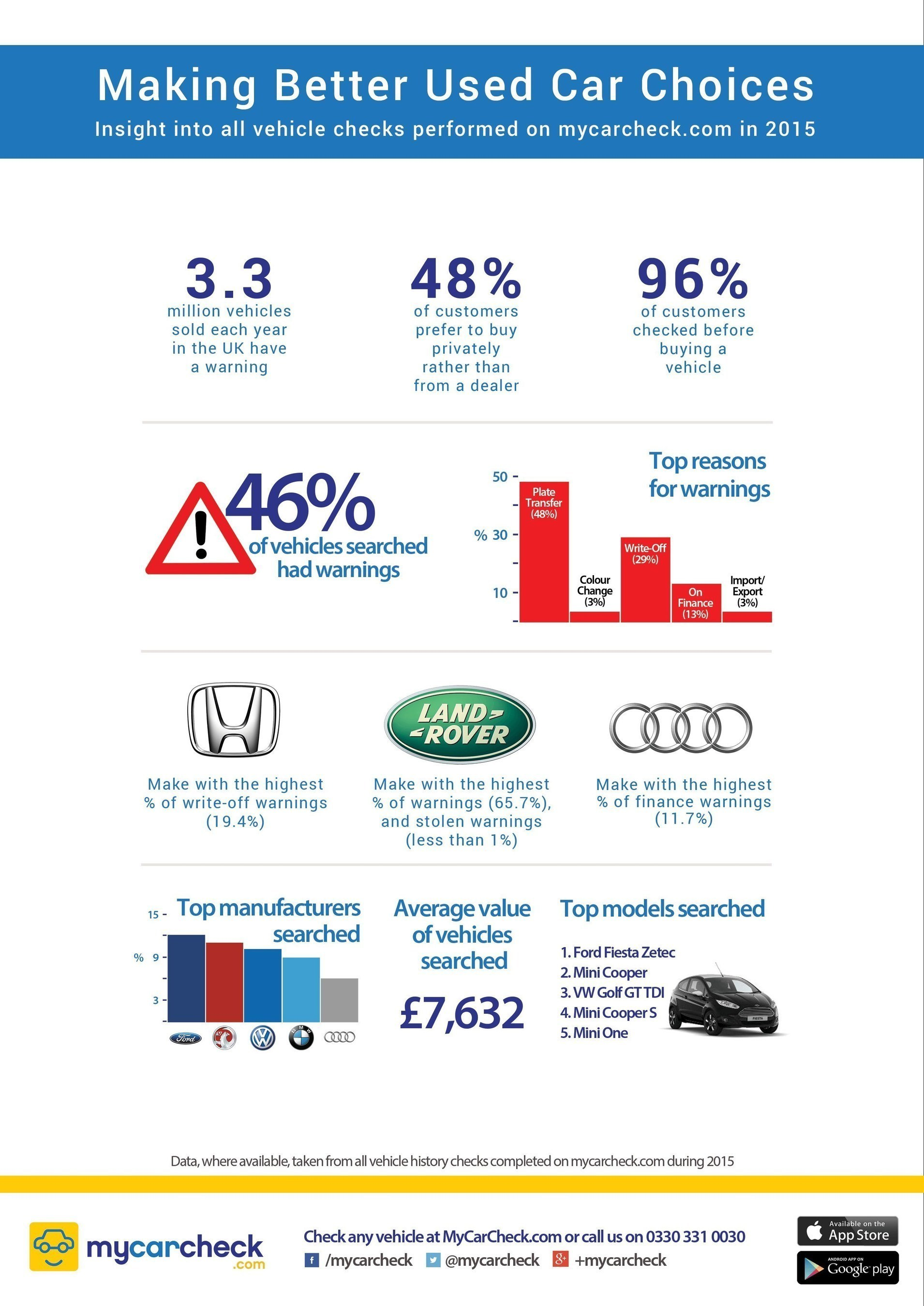 Infographic of key findings in Making Better Used Car Choices, a major new report by vehicle provenance company  ...