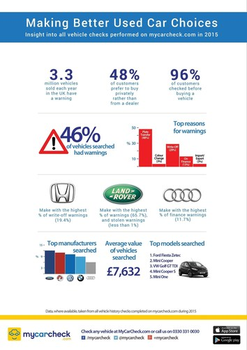 Infographic of key findings in Making Better Used Car Choices, a major new report by vehicle provenance company My Car Check (April 2016) (PRNewsFoto/My Car Check)