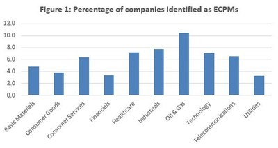 Figure 1: Percentage of companies identified as ECPMs
