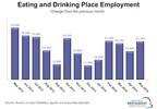 May Employment. (PRNewsFoto/National Restaurant Association)