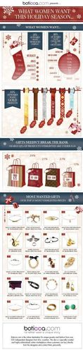 What Women Want Jewelry Gifts Infographic Boticca.com