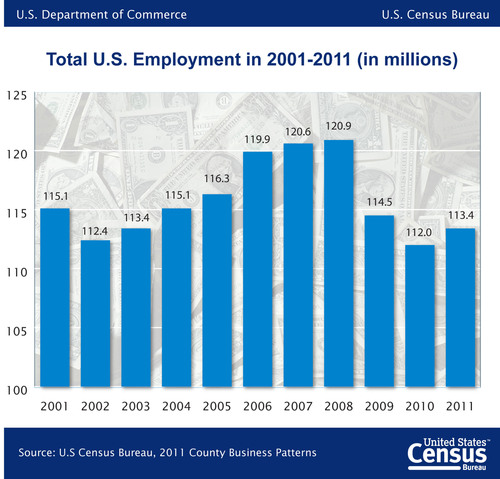 According to new statistics released today by the U.S. Census Bureau, in 2011, total employment from all U.S. business sectors was 113.4 million, an increase of 1.5 million employees from 2010. The mining, quarrying, and oil and gas extraction sector led the way with a 12.0 percent increase in employment from 2010 to 2011. This year is the first since 2008 in which U.S. businesses reported an increase in employment over the prior year.  (PRNewsFoto/U.S. Census Bureau)