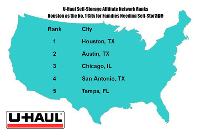 U-Haul Self-Storage Affiliate Network Ranks Houston as the No. 1 City for Families Needing Self-Storage. (PRNewsFoto/U-Haul)