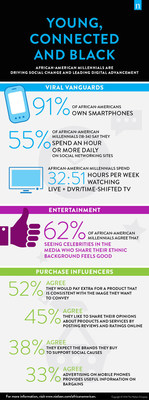 "Nielsen released its sixth annual report on Black consumers. The 2016 report focuses on the nation's 11.5 million African-American Millennials--their shopping and viewing habits, social media and digital trends, economic power and cultural influence. For more details and insights, download the 2016 report, ""Young, Connected and Black: African-American Millennials Are Driving Social Change and Leading Digital Advancement"" at www.nielsen.com/africanamericans."