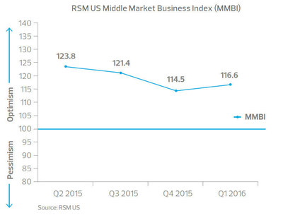 RSM US Middle Market Business Index (MMBI)
