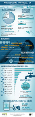 Water Usage and Food Production Infographic