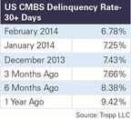February 2014 US CMBS Delinquency Report.  (PRNewsFoto/Trepp, LLC)