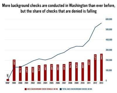 New Analysis Of FBI Data Shows Federal Background Check System Works In Washington State: More Than 40,000 Gun Sales Blocked To Prohibited Purchasers, Including 24,000 Sales To Felons And More Than 6,000 Sales To Domestic Abusers