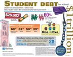 Student loan debt statistics from MassMutual. (PRNewsFoto/MassMutual) (PRNewsFoto/MASSMUTUAL)