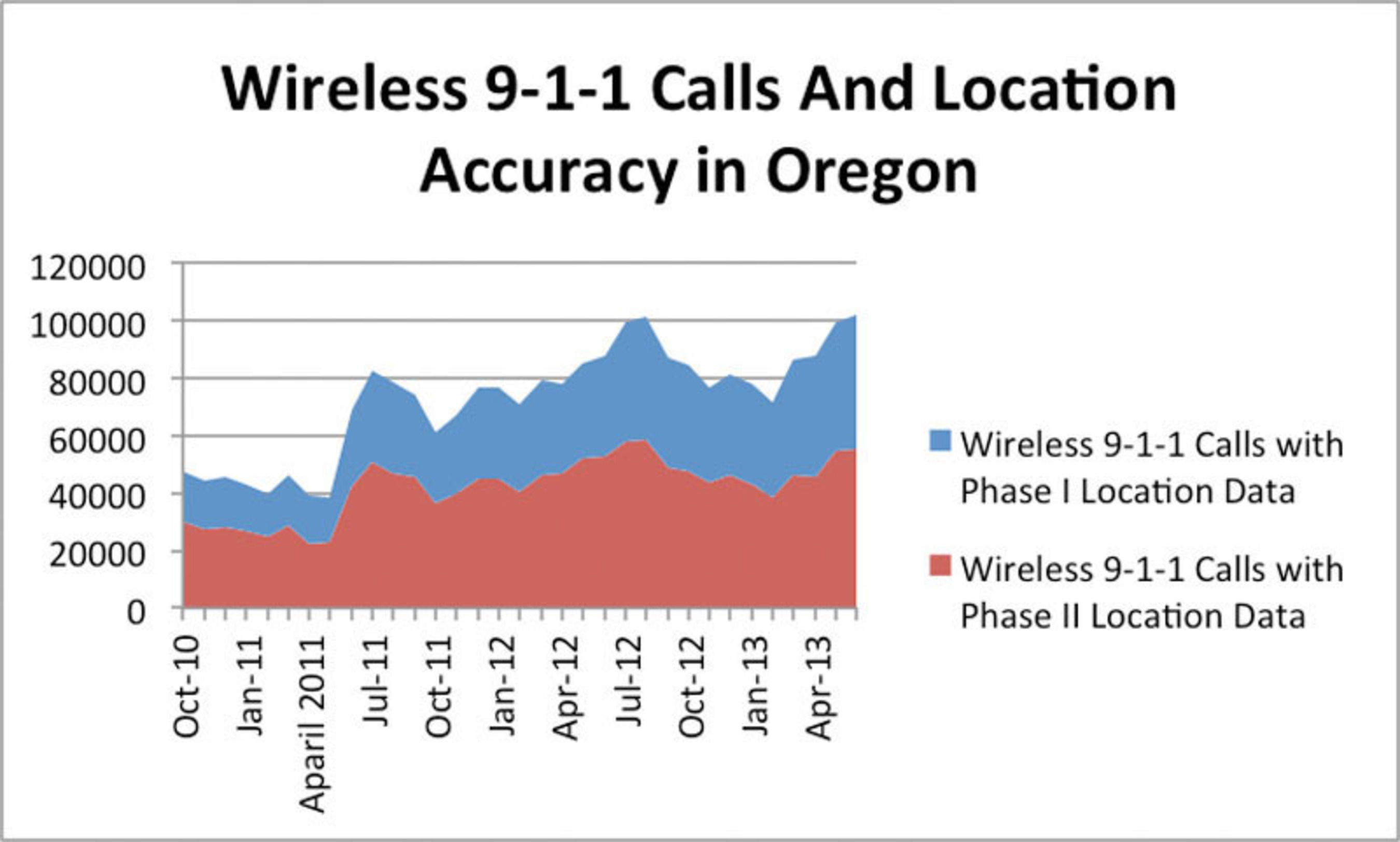 FCC data show an increase in 9-1-1 calls without accurate location information. Source: Federal Communications Commission, http://www.fcc.gov/encyclopedia/phase-2-data-sets. (PRNewsFoto/Find Me 911 Coalition)