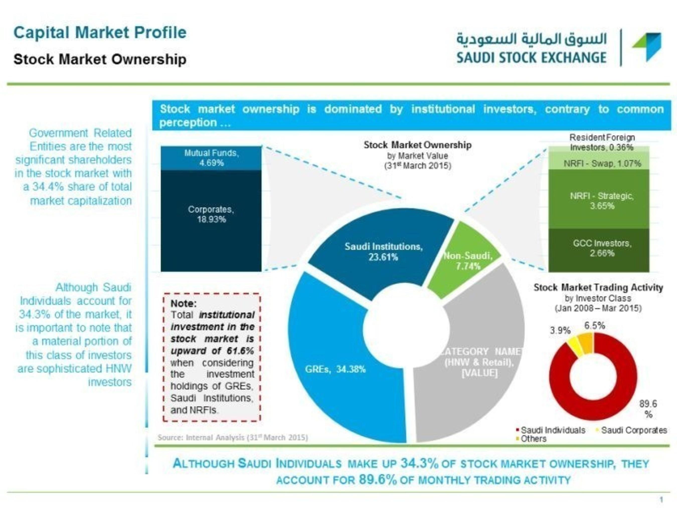 Stock Market Ownership by Market Value (PRNewsFoto/Saudi Stock Exchange, Tadawul) (PRNewsFoto/Saudi Stock ...