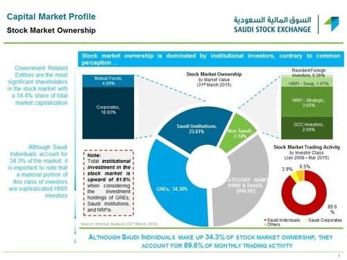 Stock Market Ownership by Market Value (PRNewsFoto/Saudi Stock Exchange, Tadawul) (PRNewsFoto/Saudi Stock Exchange, Tadawul)