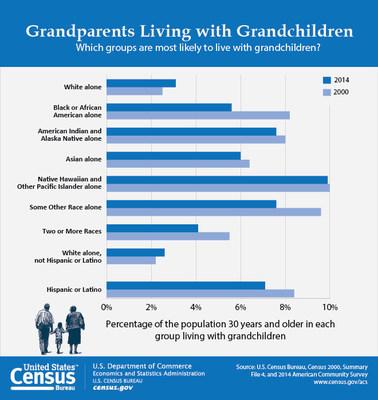 U s census bureau profile america facts for features national grandparents day 2016 sept 11 - Census bureau statistics ...