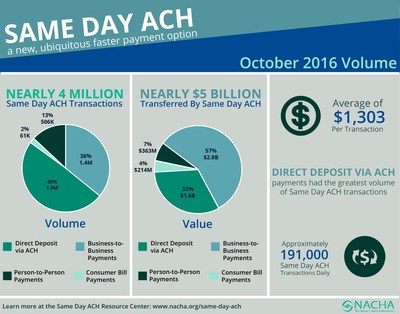 This infographic highlights data and usage information related to Same Day ACH transaction volume for October, the first calendar month following Phase 1 implementation on Sept. 23, 2016