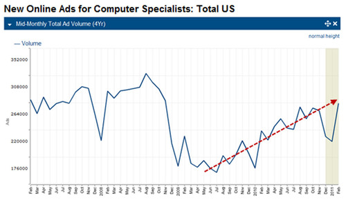 Hiring Demand for Computer Specialists Up 19%