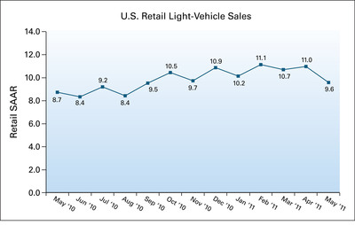 U.S. Retail SAAR - May 2010 to May 2011 (in millions of units).  (PRNewsFoto/J.D. Power and Associates)