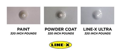 MORE DURABLE THAN POWDER COAT, INDUSTRIAL PAINT. In impact tests, LINE-X ULTRA outperformed industrial paint and powder coat.