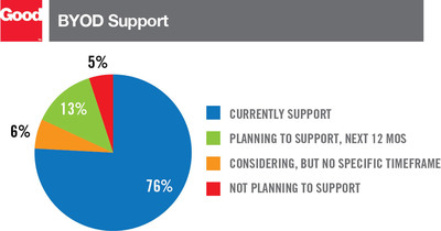 More enterprises chose to support BYOD programs in 2012.  (PRNewsFoto/Good Technology)