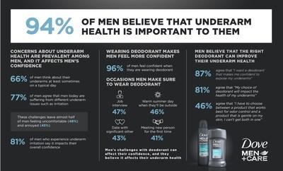 Dove Men+Care antiperspirant/deodorant