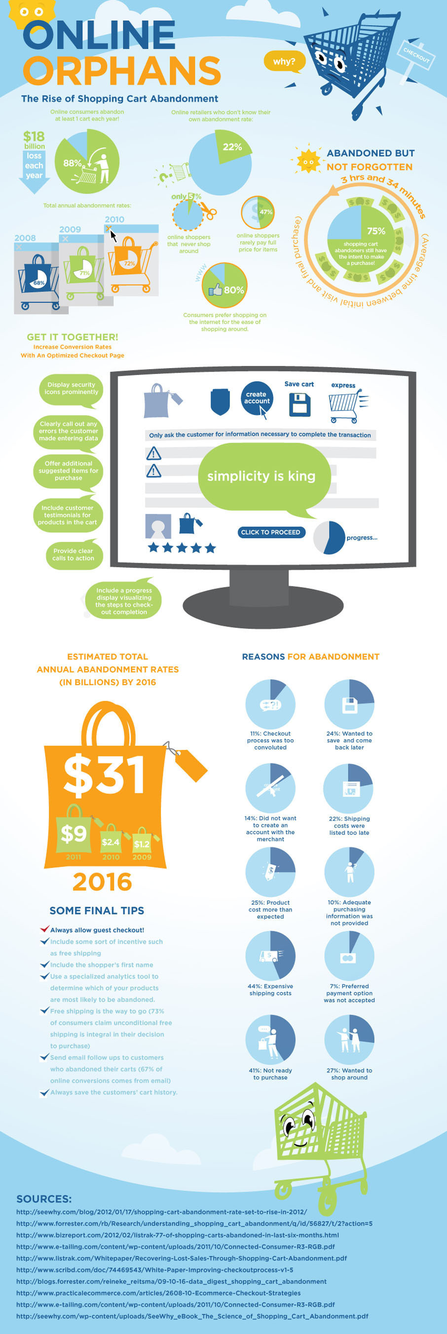 Rising Issues for Ecommerce Businesses: Shopping Cart Abandonment